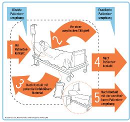 Klicken Sie für eine größere Darstellung auf das Bild! Es zeigt die fünf Momente der Händedesinfektion des medizinischen Personales.